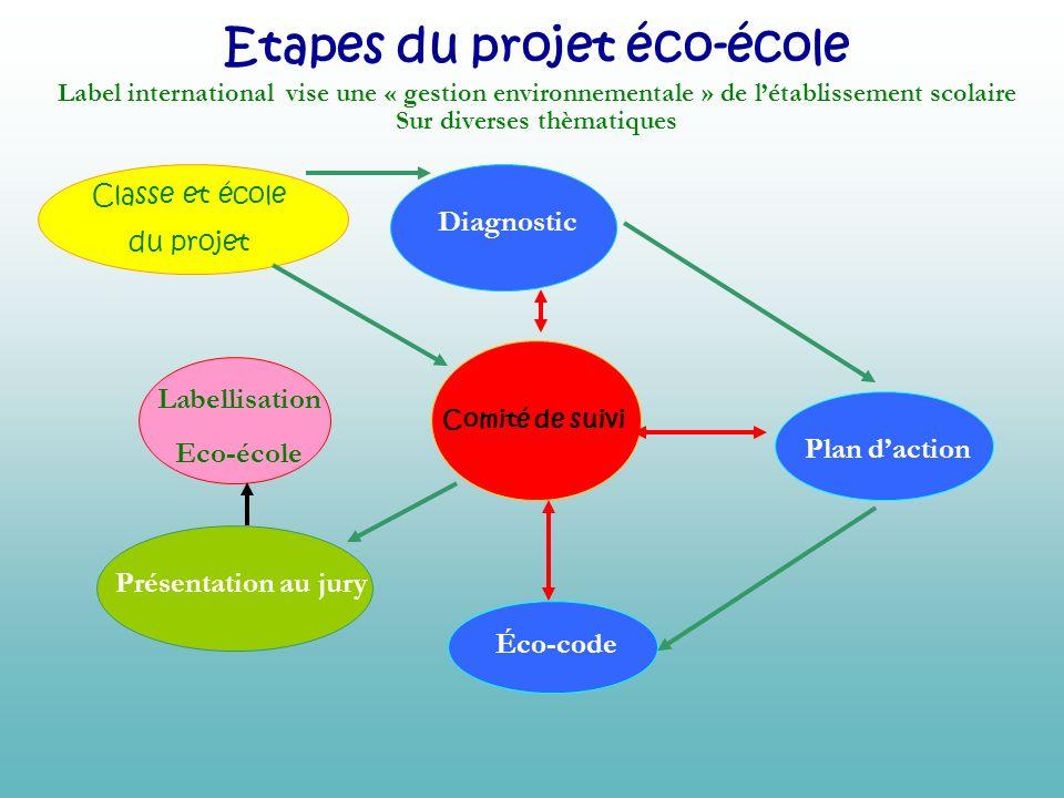 Diagnostic Plan daction Comité de suivi Éco-code Présentation au jury Classe et école du projet Etapes du projet éco-école Label international vise un