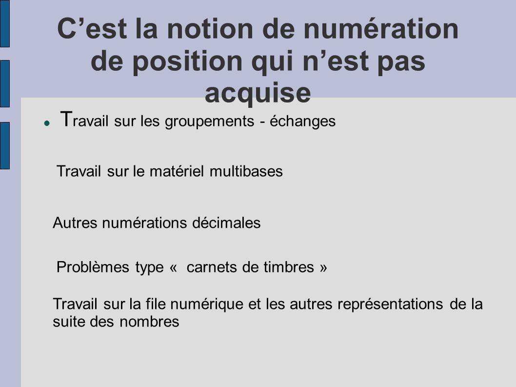 Cest la notion de numération de position qui nest pas acquise T ravail sur les groupements - échanges Travail sur le matériel multibases Autres numérations décimales Problèmes type « carnets de timbres » Travail sur la file numérique et les autres représentations de la suite des nombres