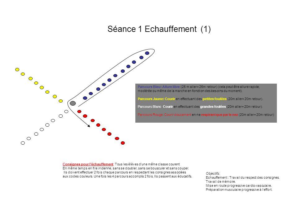 Séance 1 Echauffement (1) Parcours Bleu: Allure libre (25 m aller+ 25m retour) (cela peut être allure rapide, modérée ou même de la marche en fonction