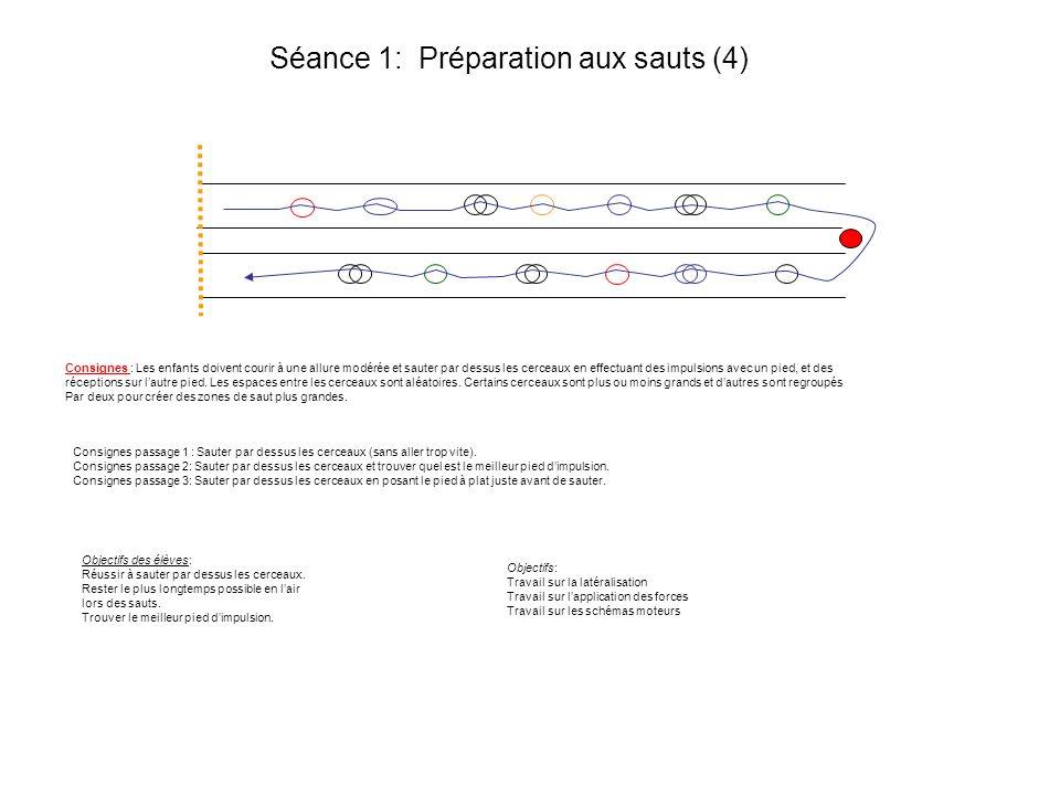 Séance 1: Préparation aux sauts (4) Consignes passage 1 : Sauter par dessus les cerceaux (sans aller trop vite). Consignes passage 2: Sauter par dessu