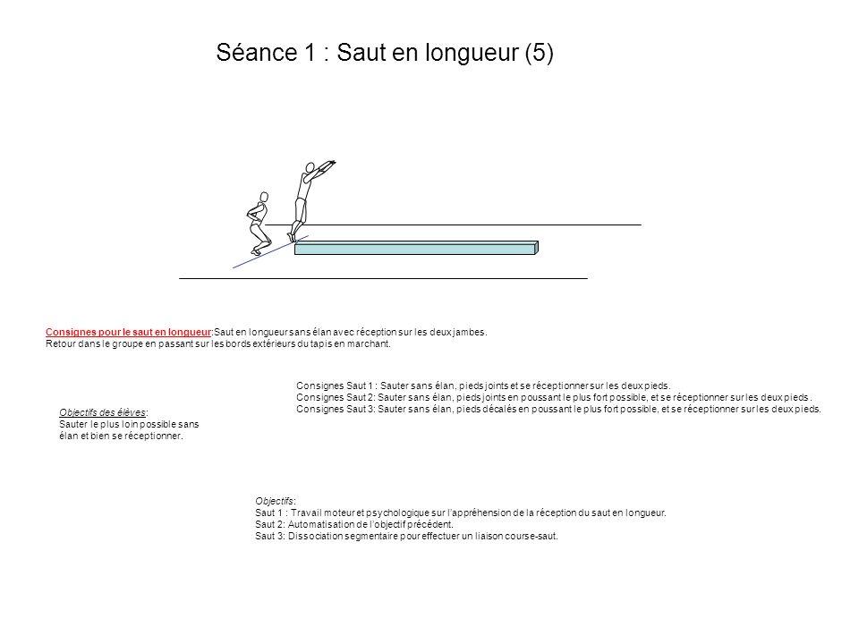 Séance 1 : Saut en longueur (5) Consignes Saut 1 : Sauter sans élan, pieds joints et se réceptionner sur les deux pieds. Consignes Saut 2: Sauter sans