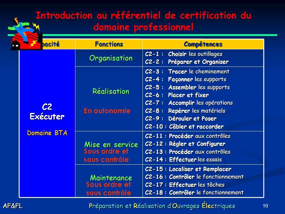 9 C1-10: Prendre connaissance C1-11: Recueillir dans le dossier C1-1 : Rassembler et collecter C1-2 : Associer C1-3 : Localiser C1-4 : Donner C1-5 : C