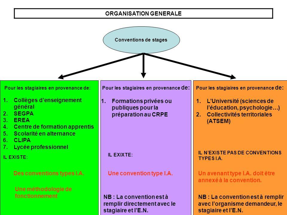 ORGANISATION GENERALE Conventions de stages Pour les stagiaires en provenance de: 1.Collèges denseignement général 2.SEGPA 3.EREA 4.Centre de formatio