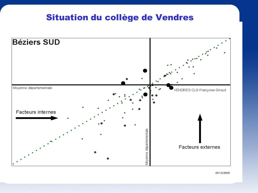 Situation du collège de Vendres