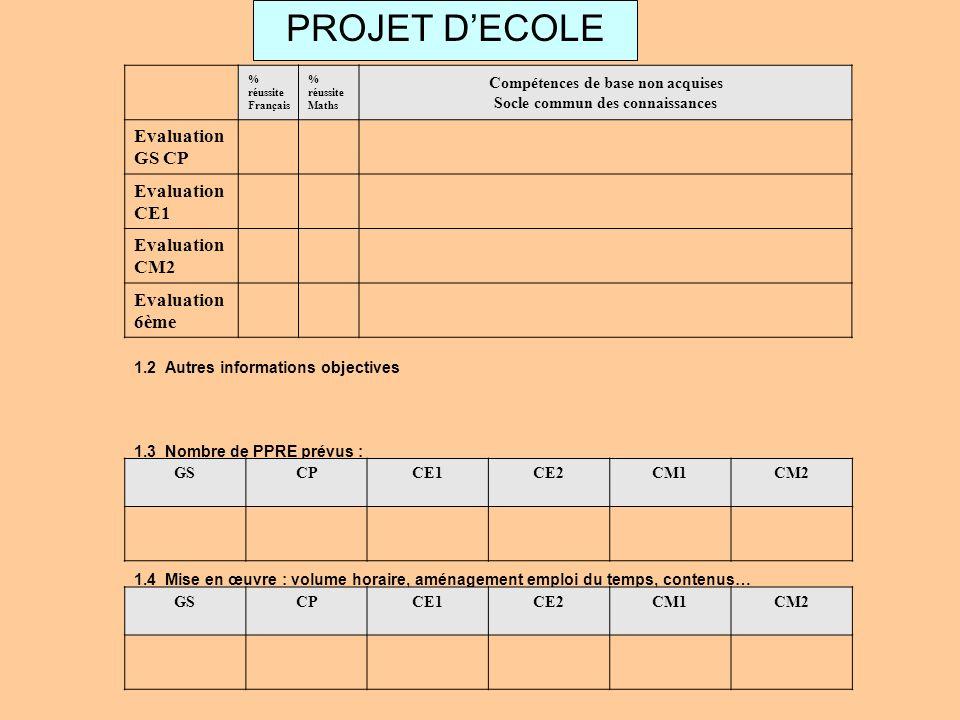 PROJET DECOLE % réussite Français % réussite Maths Compétences de base non acquises Socle commun des connaissances Evaluation GS CP Evaluation CE1 Eva