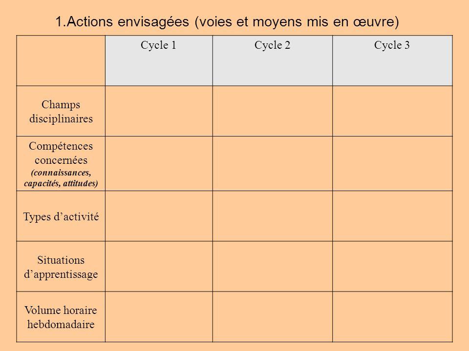 1.Actions envisagées (voies et moyens mis en œuvre) Cycle 1Cycle 2Cycle 3 Champs disciplinaires Compétences concernées (connaissances, capacités, atti