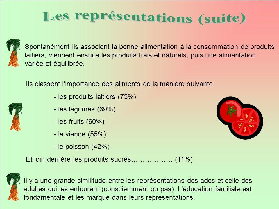 Ils classent limportance des aliments de la manière suivante - les produits laitiers (75%) - les légumes (69%) - les fruits (60%) - la viande (55%) -