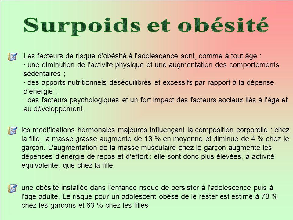 Les facteurs de risque d'obésité à l'adolescence sont, comme à tout âge : · une diminution de l'activité physique et une augmentation des comportement