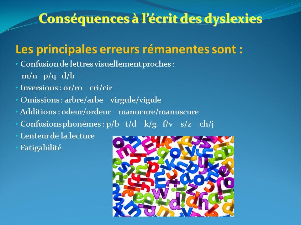 Conséquences à lécrit des dyslexies Les principales erreurs rémanentes sont : Confusion de lettres visuellement proches : m/n p/q d/b Inversions : or/ro cri/cir Omissions : arbre/arbe virgule/vigule Additions : odeur/ordeur manucure/manuscure Confusions phonèmes : p/b t/d k/g f/v s/z ch/j Lenteur de la lecture Fatigabilité