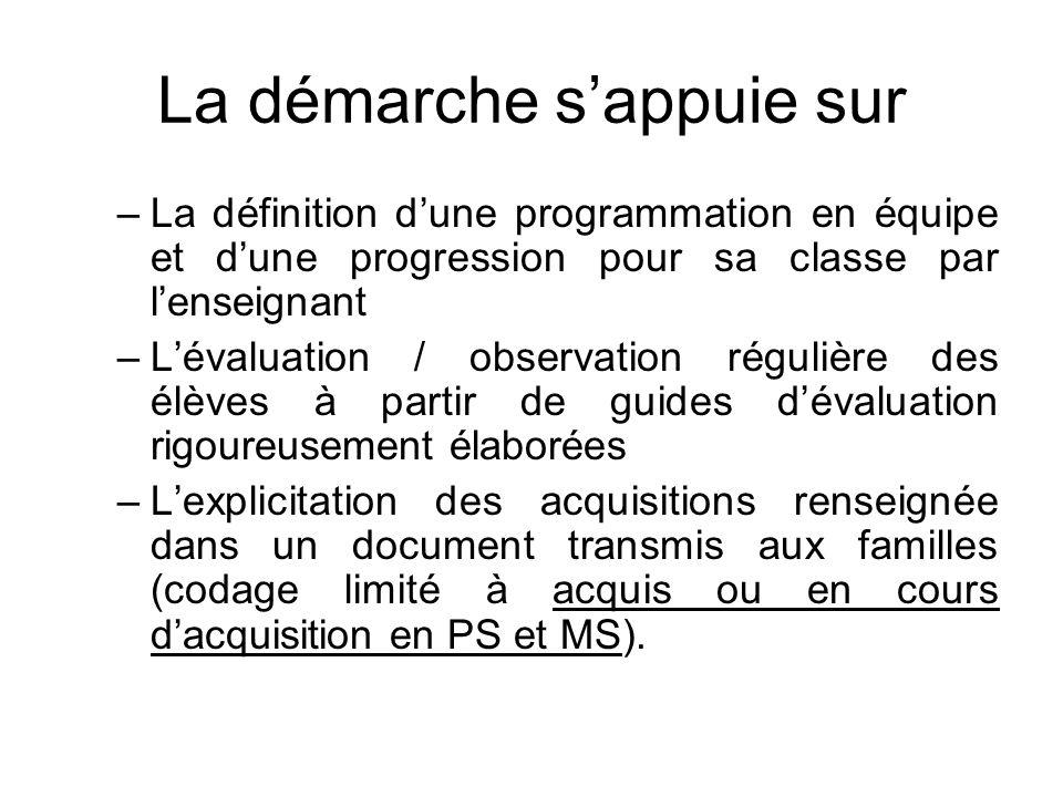 La démarche sappuie sur –La définition dune programmation en équipe et dune progression pour sa classe par lenseignant –Lévaluation / observation régu