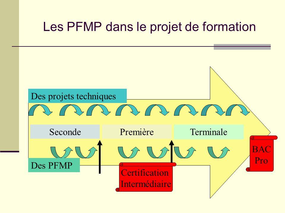 Les PFMP dans le projet de formation BAC Pro Des projets techniques Certification Intermédiaire SecondePremière Terminale Des PFMP