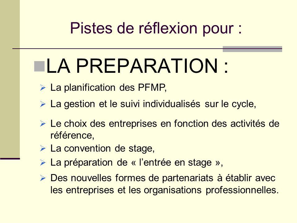 Pistes de réflexion pour : LA PREPARATION : La planification des PFMP, La gestion et le suivi individualisés sur le cycle, Le choix des entreprises en