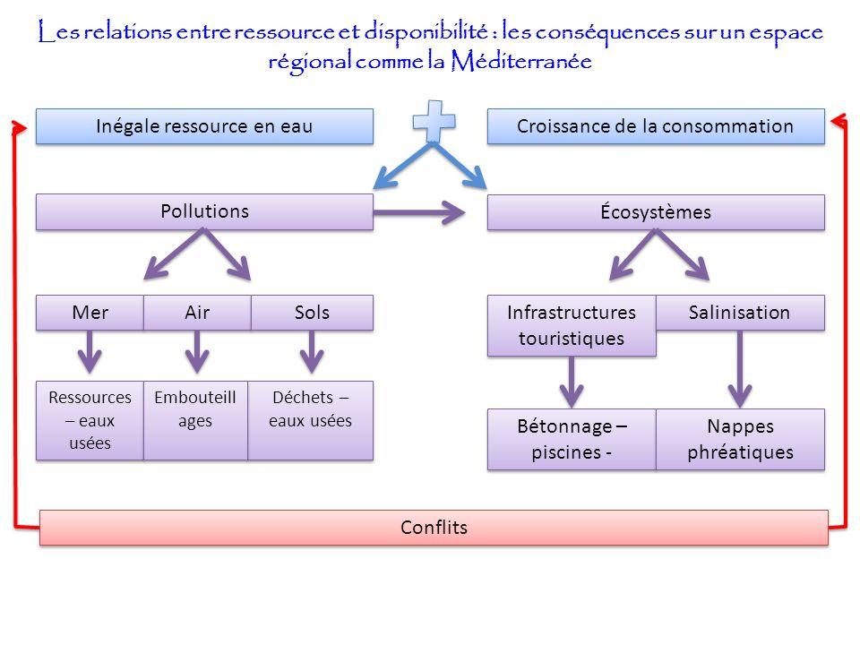 Les relations entre ressource et disponibilité : les conséquences sur un espace régional comme la Méditerranée Pollutions Écosystèmes Mer Déchets – ea