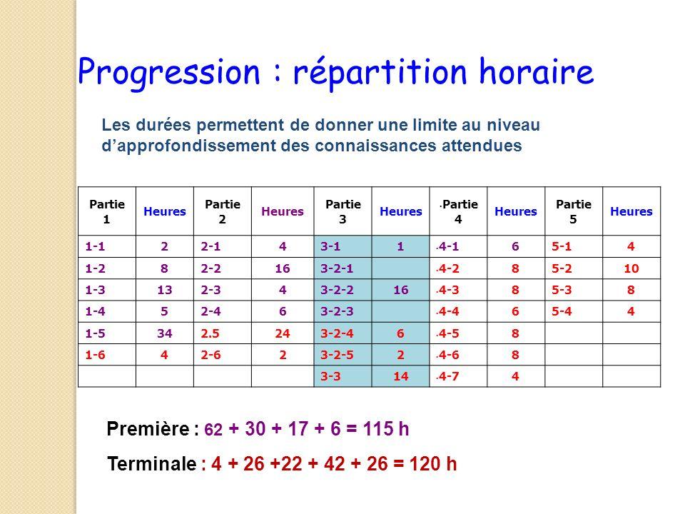 Progression : répartition horaire Les durées permettent de donner une limite au niveau dapprofondissement des connaissances attendues Partie 1 Heures