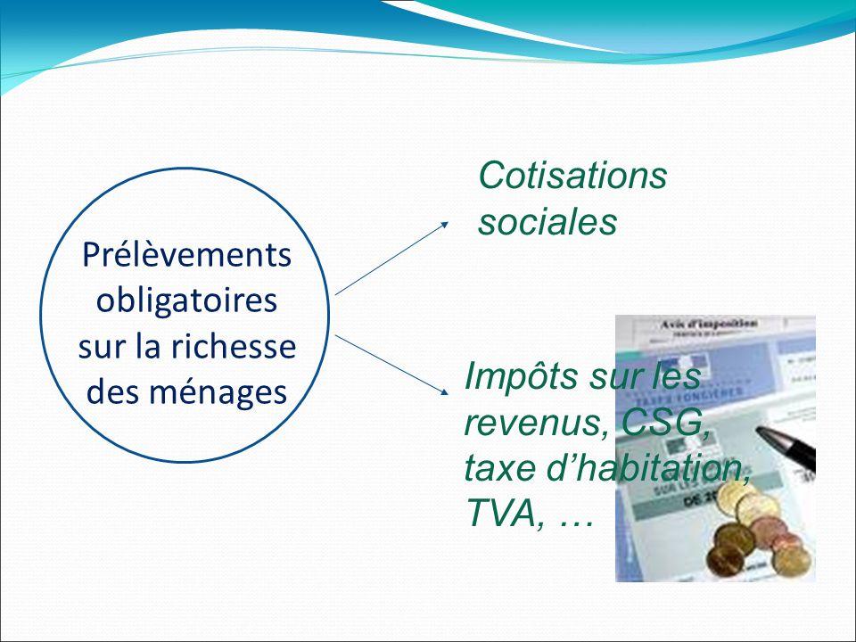 Prélèvements obligatoires sur la richesse des ménages Impôts sur les revenus, CSG, taxe dhabitation, TVA, … Cotisations sociales