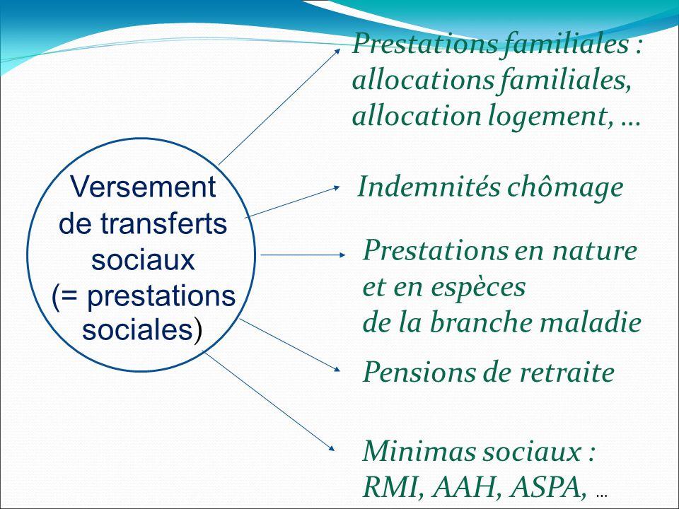 Versement de transferts sociaux (= prestations sociales ) Prestations familiales : allocations familiales, allocation logement, … Pensions de retraite Indemnités chômage Prestations en nature et en espèces de la branche maladie Minimas sociaux : RMI, AAH, ASPA, …