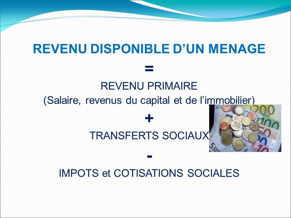 REVENU DISPONIBLE DUN MENAGE = REVENU PRIMAIRE (Salaire, revenus du capital et de limmobilier) + TRANSFERTS SOCIAUX - IMPOTS et COTISATIONS SOCIALES