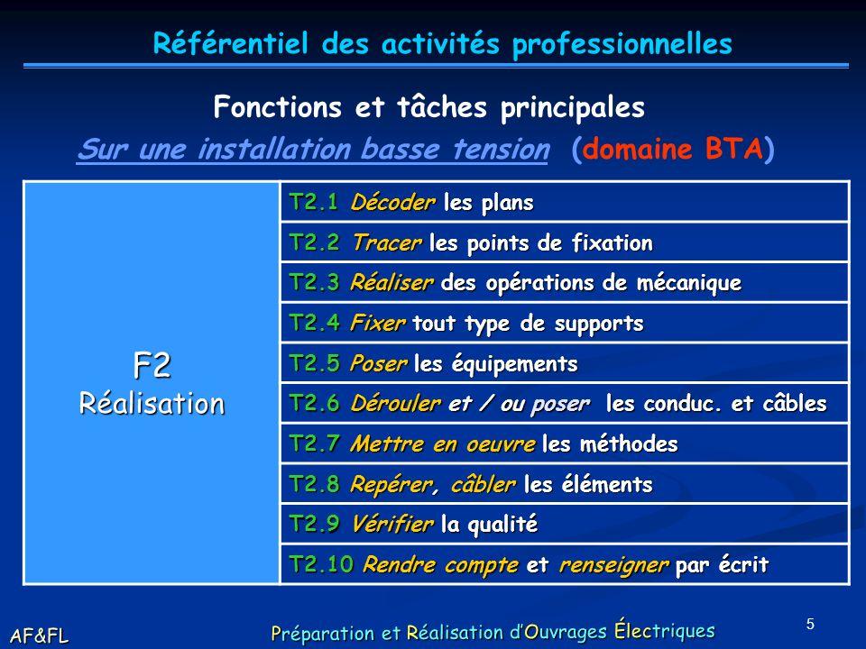 4 Fonctions et tâches principales F1Organisation T1.1 Lire un dossier dexécution T1.2 Identifier les dangers T1.3 Prendre en compte les consignes T1.4