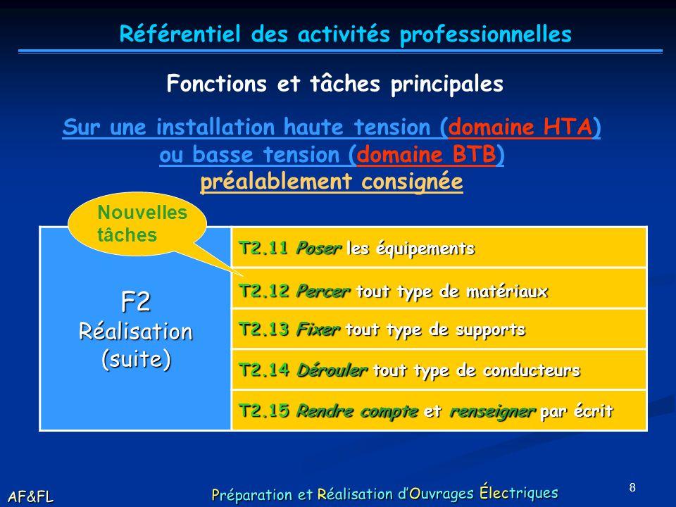 7 F2Réalisation(suite) T2.11 Poser les équipements T2.12 Percer tout type de matériaux T2.13 Fixer tout type de supports T2.14 Dérouler tout type de c