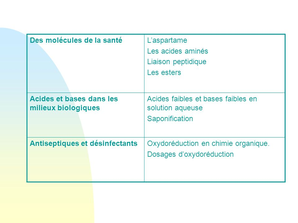 Des molécules de la santéLaspartame Les acides aminés Liaison peptidique Les esters Acides et bases dans les milieux biologiques Acides faibles et bas