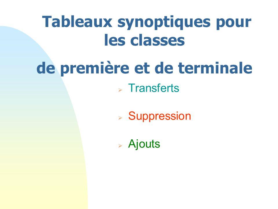 Transferts Suppression Ajouts Tableaux synoptiques pour les classes de première et de terminale
