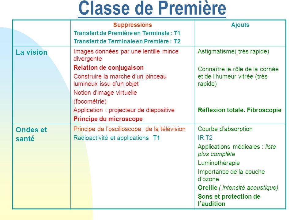 Classe de Première Suppressions Transfert de Première en Terminale : T1 Transfert de Terminale en Première : T2 Ajouts La vision Images données par un