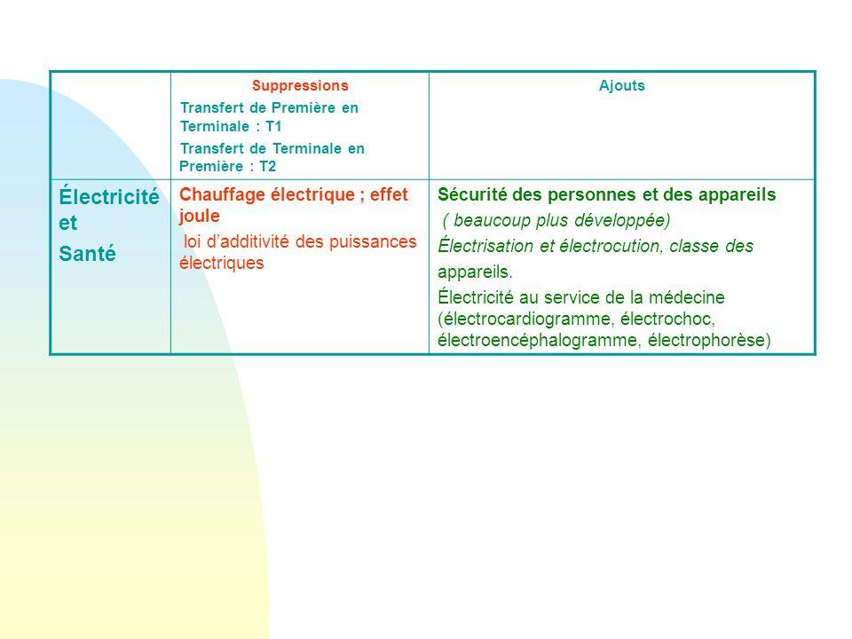 Suppressions Transfert de Première en Terminale : T1 Transfert de Terminale en Première : T2 Ajouts Électricité et Santé Chauffage électrique ; effet