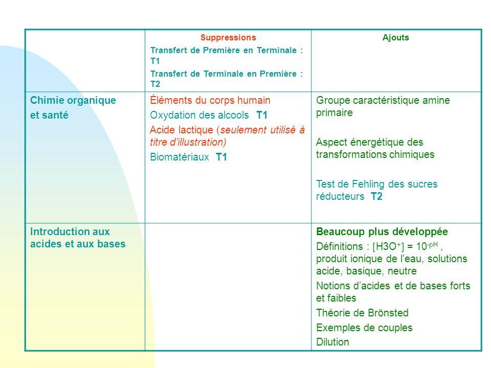 Suppressions Transfert de Première en Terminale : T1 Transfert de Terminale en Première : T2 Ajouts Chimie organique et santé Éléments du corps humain