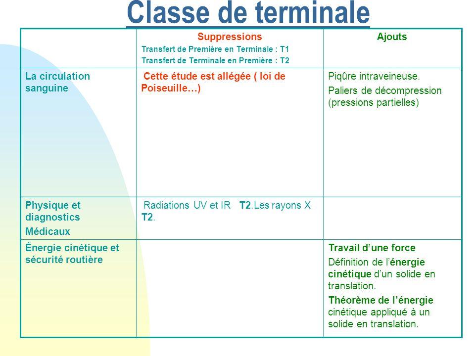 Classe de terminale Suppressions Transfert de Première en Terminale : T1 Transfert de Terminale en Première : T2 Ajouts La circulation sanguine Cette