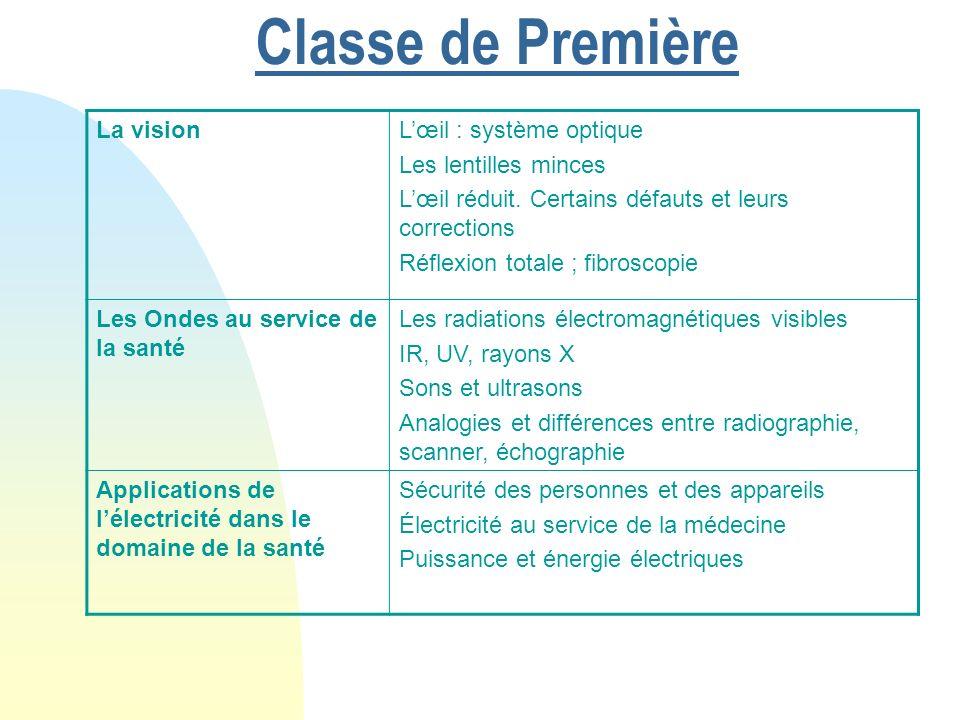 La visionLœil : système optique Les lentilles minces Lœil réduit. Certains défauts et leurs corrections Réflexion totale ; fibroscopie Les Ondes au se