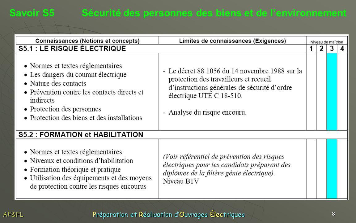 9 Savoir S5 Sécurité des personnes des biens et de lenvironnement AF&FL Préparation et Réalisation dOuvrages Électriques