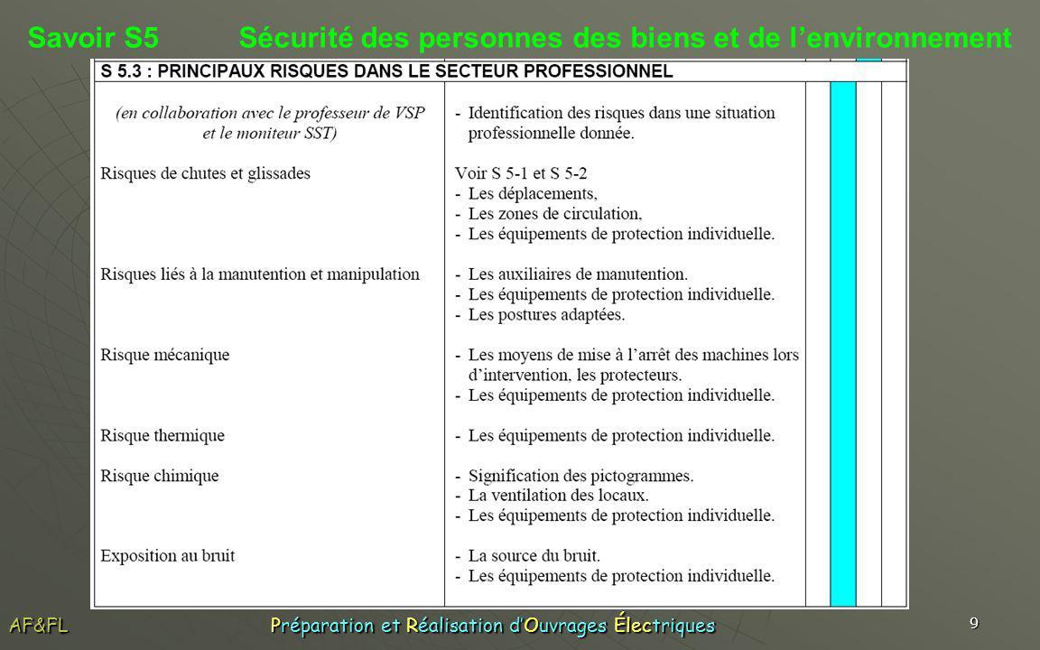 10 Savoir S5 Sécurité des personnes des biens et de lenvironnement AF&FL Préparation et Réalisation dOuvrages Électriques