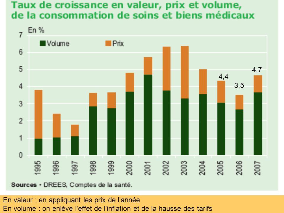 En valeur : en appliquant les prix de lannée En volume : on enlève leffet de linflation et de la hausse des tarifs 3,5 4,7 4,4