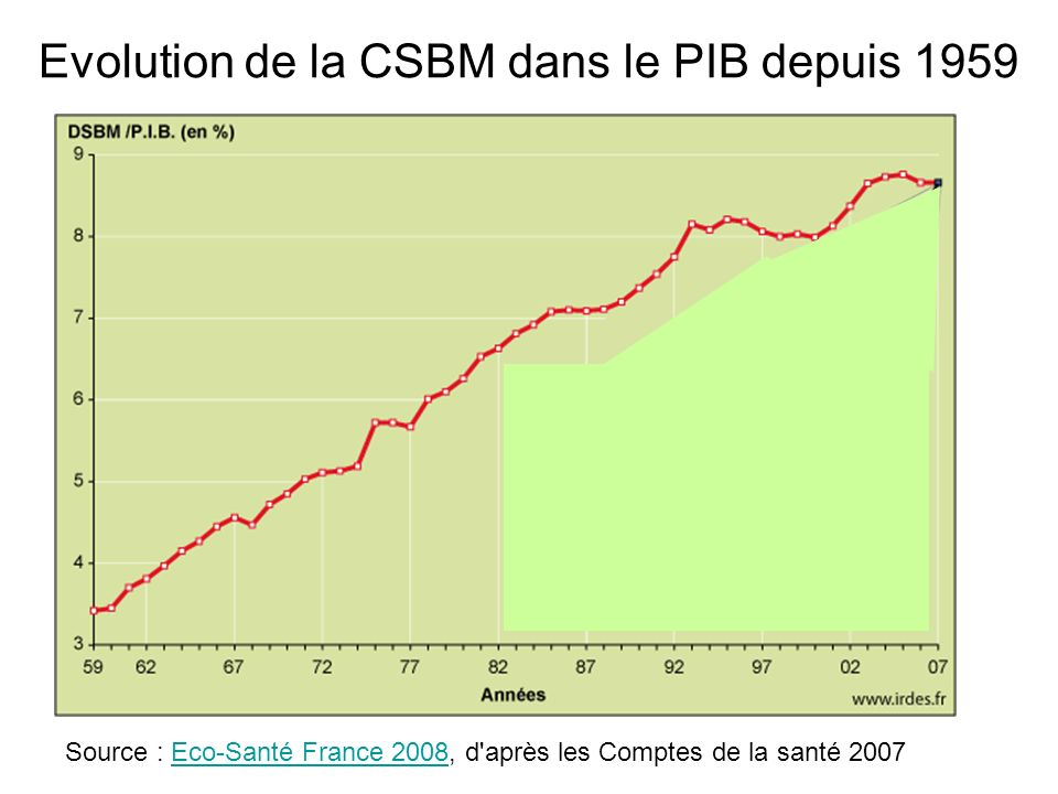 Evolution de la CSBM dans le PIB depuis 1959 Source : Eco-Santé France 2008, d'après les Comptes de la santé 2007Eco-Santé France 2008