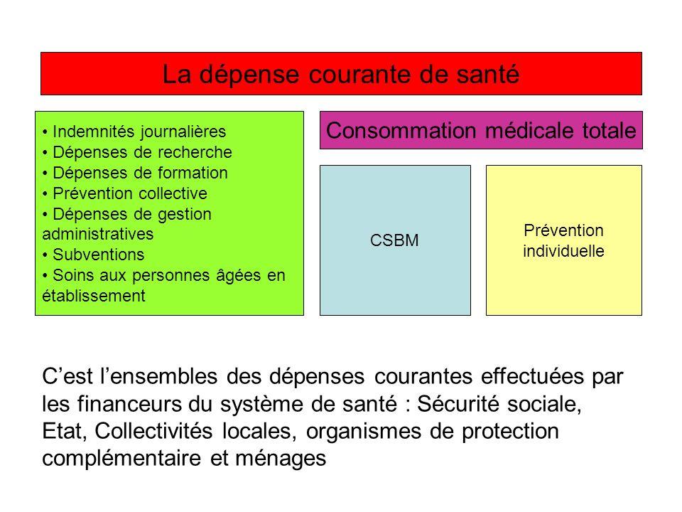 La dépense courante de santé Consommation médicale totale CSBM Prévention individuelle Indemnités journalières Dépenses de recherche Dépenses de forma