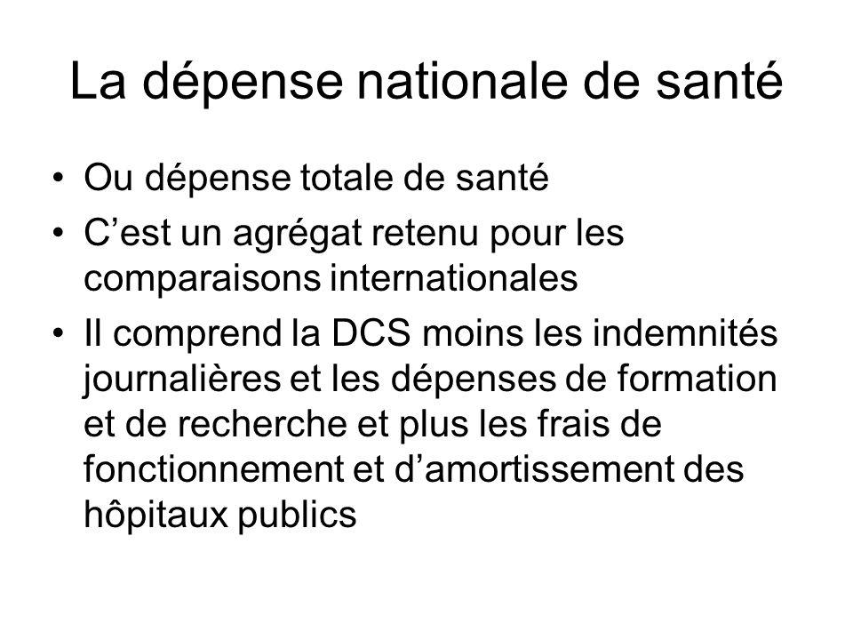 La dépense nationale de santé Ou dépense totale de santé Cest un agrégat retenu pour les comparaisons internationales Il comprend la DCS moins les ind