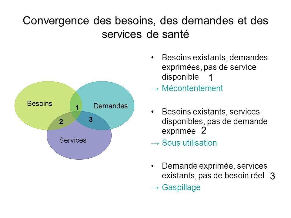 Convergence des besoins, des demandes et des services de santé Besoins Demandes Services 1 2 3 Besoins existants, demandes exprimées, pas de service d