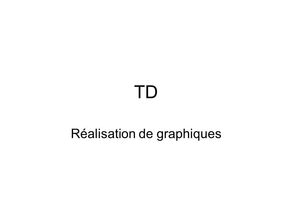 TD Réalisation de graphiques