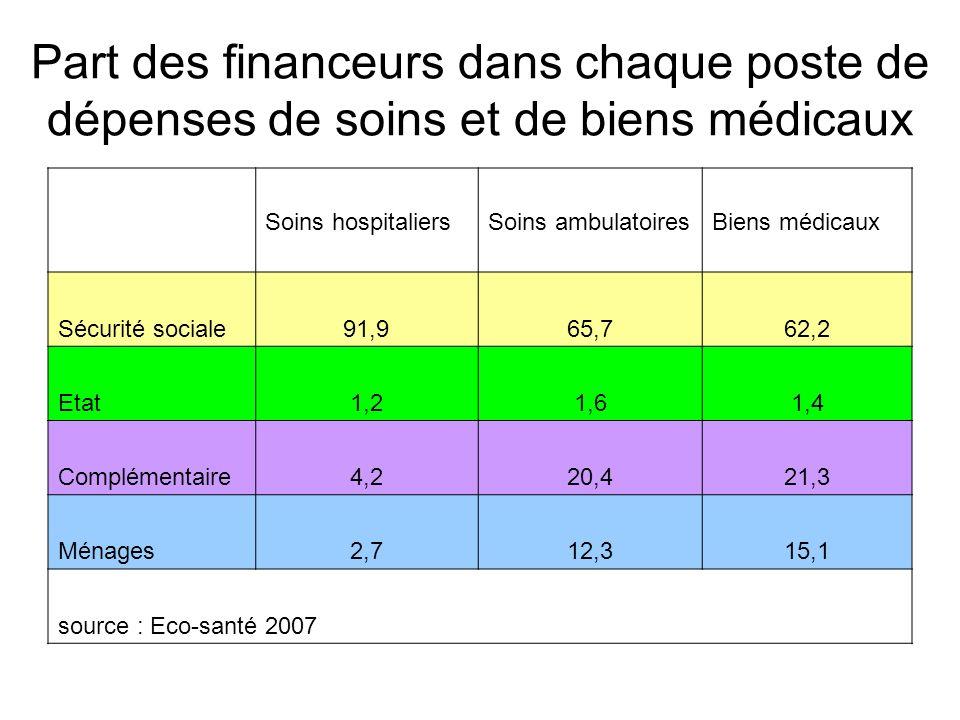 Part des financeurs dans chaque poste de dépenses de soins et de biens médicaux Soins hospitaliersSoins ambulatoiresBiens médicaux Sécurité sociale91,