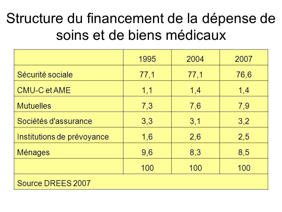 Structure du financement de la dépense de soins et de biens médicaux 199520042007 Sécurité sociale77,1 76,6 CMU-C et AME1,11,4 Mutuelles7,37,67,9 Soci