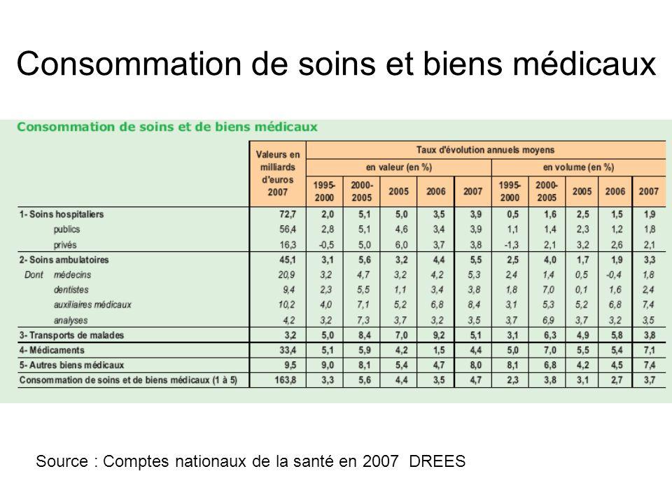 Consommation de soins et biens médicaux Source : Comptes nationaux de la santé en 2007 DREES