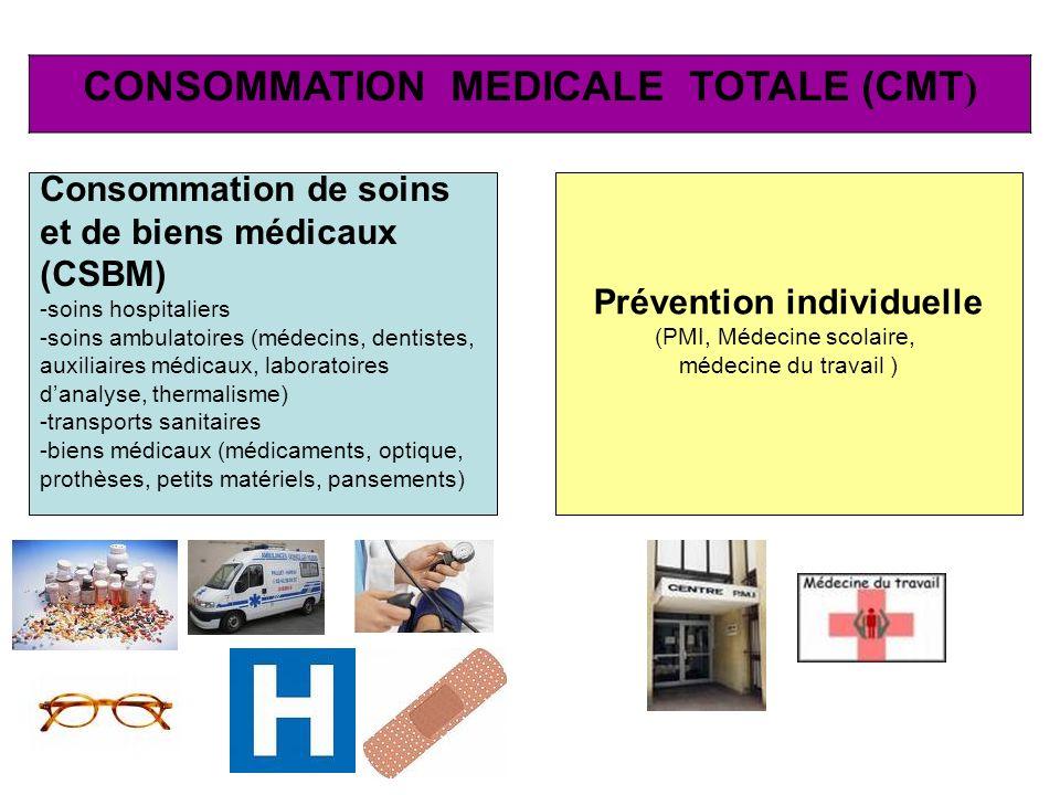 CONSOMMATION MEDICALE TOTALE (CMT ) Consommation de soins et de biens médicaux (CSBM) -soins hospitaliers -soins ambulatoires (médecins, dentistes, au