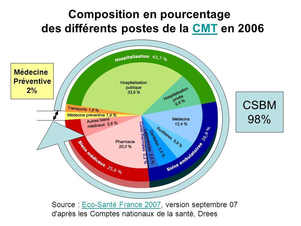Composition en pourcentage des différents postes de la CMT en 2006CMT Source : Eco-Santé France 2007, version septembre 07 d'après les Comptes nationa