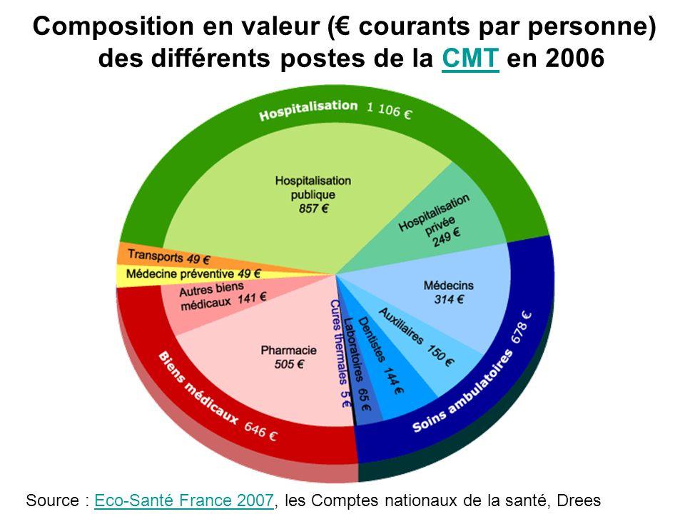 Composition en valeur ( courants par personne) des différents postes de la CMT en 2006CMT La consommation médicale totale en 2006 Source : Eco-Santé F