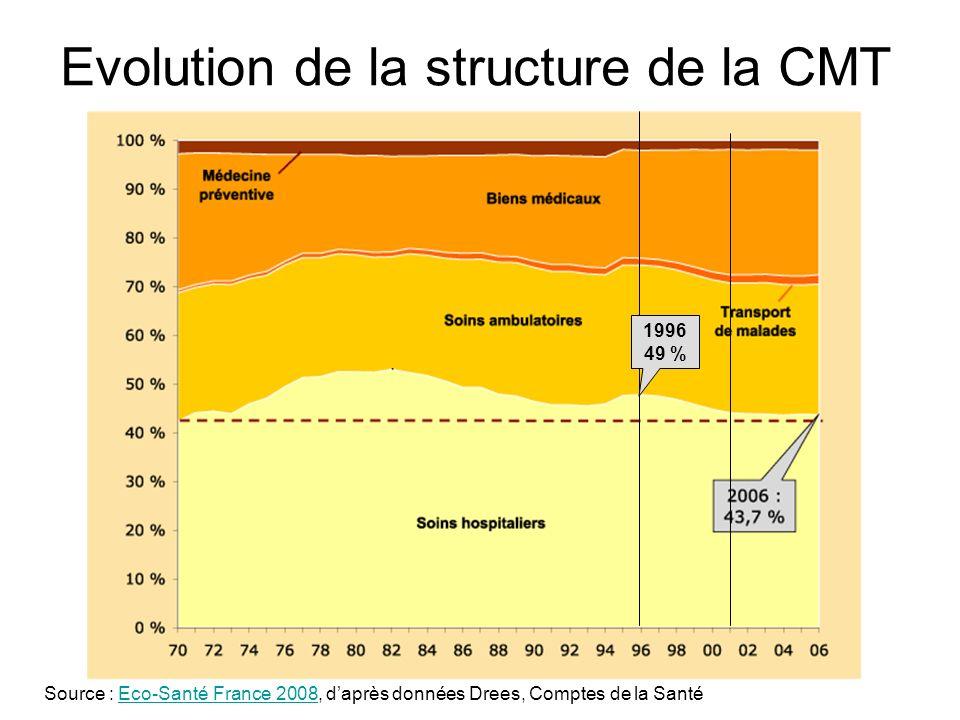 Evolution de la structure de la CMT Source : Eco-Santé France 2008, daprès données Drees, Comptes de la SantéEco-Santé France 2008 1996 49 %