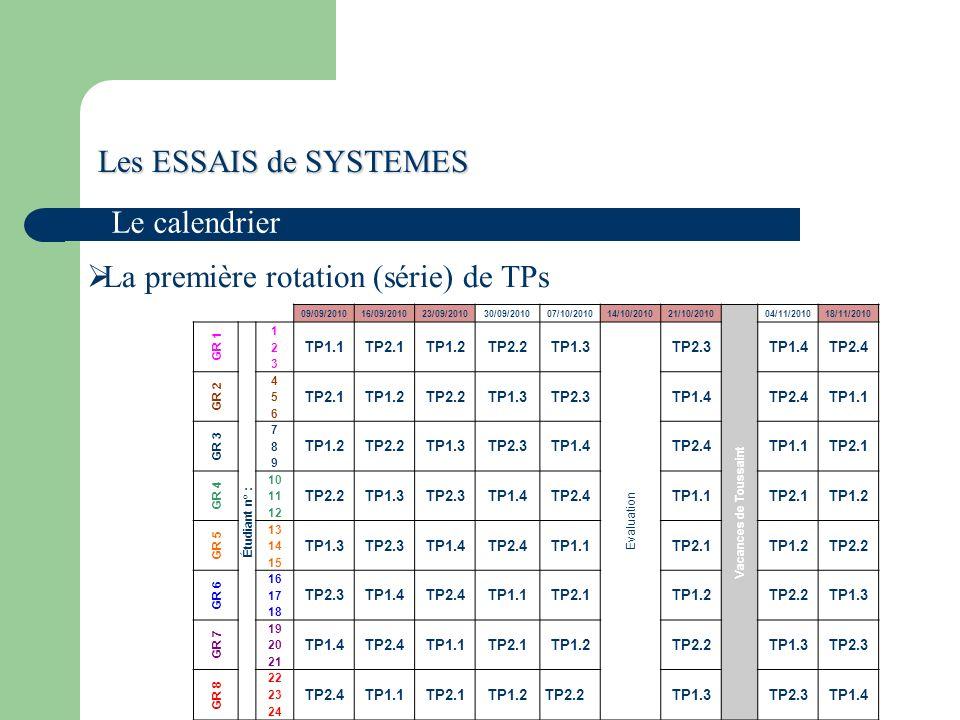 Les ESSAIS de SYSTEMES Le calendrier La première rotation (série) de TPs 09/09/201016/09/201023/09/201030/09/201007/10/201014/10/201021/10/2010 Vacances de Toussaint 04/11/201018/11/2010 GR 1 Étudiant n° : 1 TP1.1TP2.1TP1.2TP2.2TP1.3 Evaluation TP2.3TP1.4TP2.4 2 3 GR 2 4 TP2.1TP1.2TP2.2TP1.3TP2.3TP1.4TP2.4TP1.1 5 6 GR 3 7 TP1.2TP2.2TP1.3TP2.3TP1.4TP2.4TP1.1TP2.1 8 9 GR 4 10 TP2.2TP1.3TP2.3TP1.4TP2.4TP1.1TP2.1TP1.2 11 12 GR 5 13 TP1.3TP2.3TP1.4TP2.4TP1.1TP2.1TP1.2TP2.2 14 15 GR 6 16 TP2.3TP1.4TP2.4TP1.1TP2.1TP1.2TP2.2TP1.3 17 18 GR 7 19 TP1.4TP2.4TP1.1TP2.1TP1.2TP2.2TP1.3TP2.3 20 21 GR 8 22 TP2.4TP1.1TP2.1TP1.2TP2.2TP1.3TP2.3TP1.4 23 24