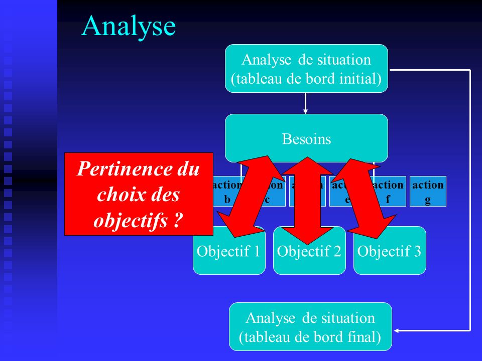 Analyse Analyse de situation (tableau de bord initial) Besoins Objectif 1Objectif 2Objectif 3 action a action b action c action d action e action f action g Analyse de situation (tableau de bord final) Efficience des actions ?