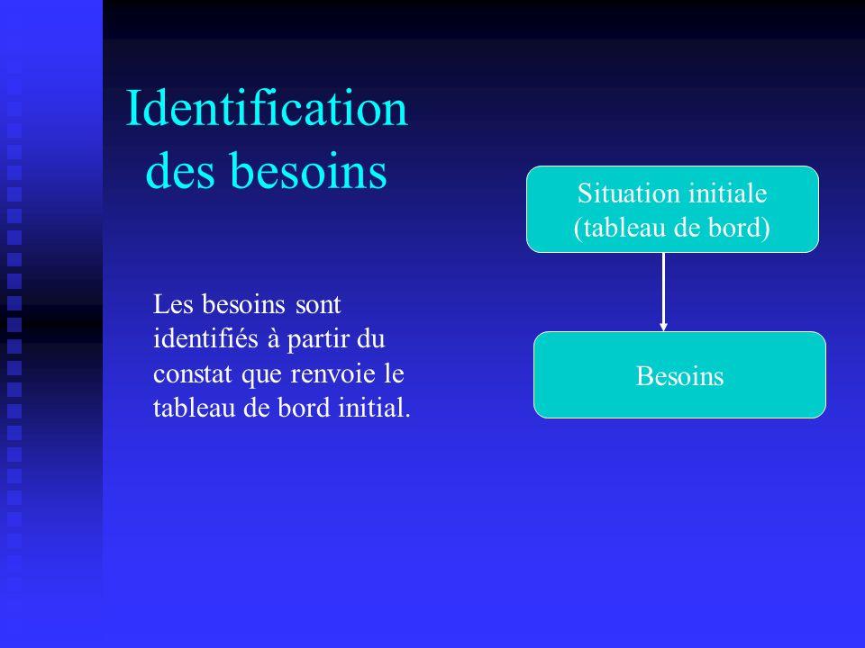 Identification des besoins Situation initiale (tableau de bord) Besoins Les besoins sont identifiés à partir du constat que renvoie le tableau de bord