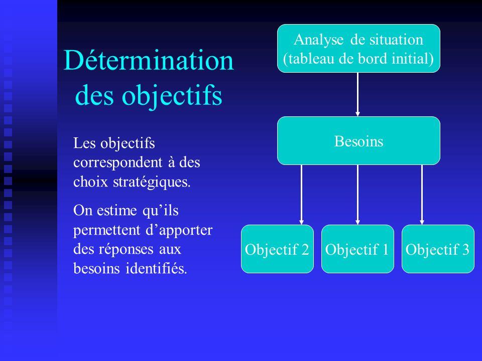 Détermination des objectifs Analyse de situation (tableau de bord initial) Besoins Les objectifs correspondent à des choix stratégiques. On estime qui