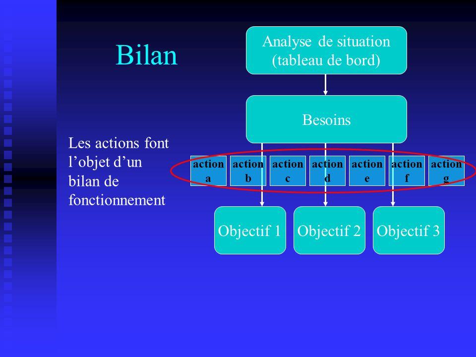 Bilan Les actions font lobjet dun bilan de fonctionnement Analyse de situation (tableau de bord) Besoins Objectif 1Objectif 2Objectif 3 action a actio